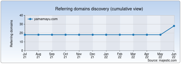 Referring domains for yamamayu.com by Majestic Seo
