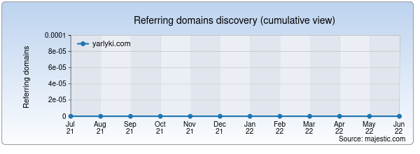 Referring domains for yarlyki.com by Majestic Seo
