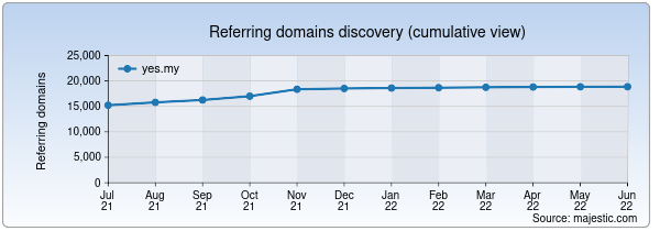 Referring domains for yes.my by Majestic Seo