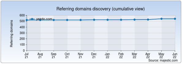 Referring domains for yezdo.com by Majestic Seo