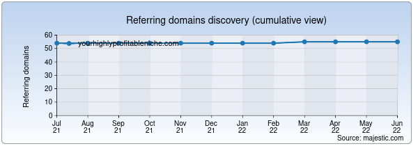 Referring domains for yourhighlyprofitableniche.com by Majestic Seo