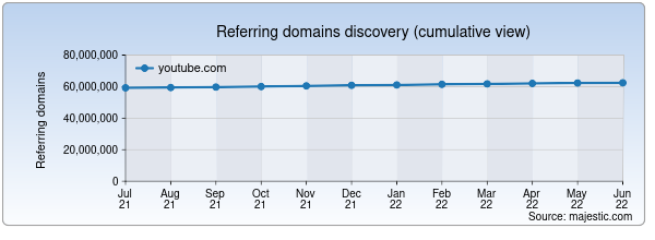 Referring domains for youtube.com/user/skai by Majestic Seo