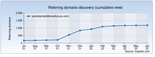 Referring domains for youtubemp3donusturucu.com by Majestic Seo