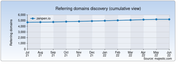 Referring domains for zenpen.io by Majestic Seo