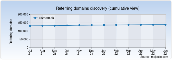 Referring domains for zoznam.sk by Majestic Seo