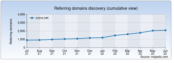 Referring domains for zzzrs.net by Majestic Seo