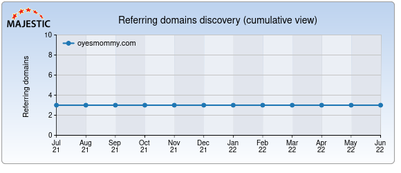 Majestic SEO Referring Domains Graph