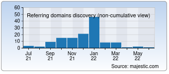 Majestic Referring Domains Discovery Chart for 0000.jp