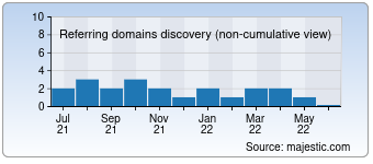 Majestic Referring Domains Discovery Chart for 00000.com
