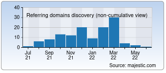 Majestic Referring Domains Discovery Chart for 00001.cn