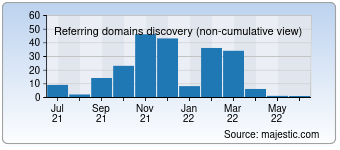 Majestic Referring Domains Discovery Chart for 0000free.com