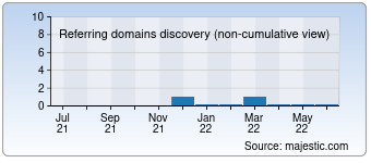 Majestic Referring Domains Discovery Chart for 00012580.com