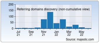 Majestic Referring Domains Discovery Chart for 0003.co.jp