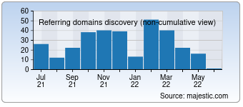 Majestic Referring Domains Discovery Chart for 000a.biz