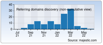 Majestic Referring Domains Discovery Chart for 000a.ru
