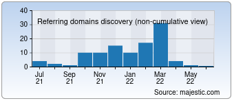 Majestic Referring Domains Discovery Chart for 000directory.info