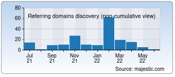 Majestic Referring Domains Discovery Chart for 000domains.com