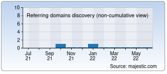 Majestic Referring Domains Discovery Chart for 000health.com