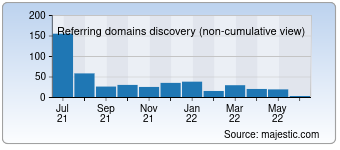 Majestic Referring Domains Discovery Chart for 000pc.net