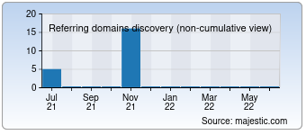 Majestic Referring Domains Discovery Chart for 000webdesign.com