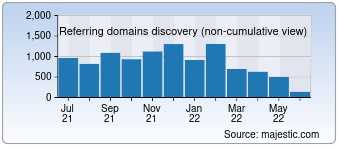 Majestic Referring Domains Discovery Chart for 000webhost.com
