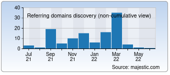 Majestic Referring Domains Discovery Chart for 001-lab.com