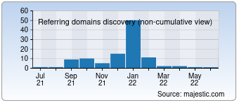Majestic Referring Domains Discovery Chart for 001.co.za