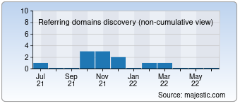 Majestic Referring Domains Discovery Chart for 00100roma.com