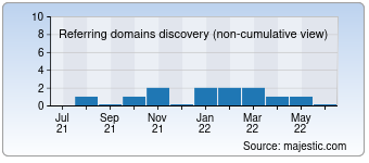 Majestic Referring Domains Discovery Chart for 0010100.com