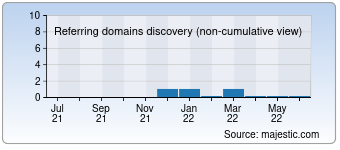 Majestic Referring Domains Discovery Chart for 001919.com