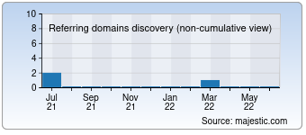 Majestic Referring Domains Discovery Chart for 001webhost.com