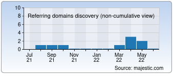 Majestic Referring Domains Discovery Chart for 00222.net