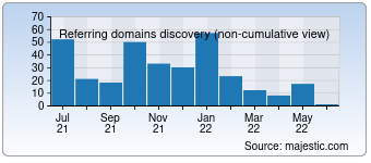 Majestic Referring Domains Discovery Chart for 002pc.com