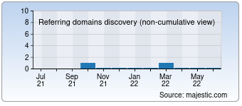 Majestic Referring Domains Discovery Chart for 003.com.ua