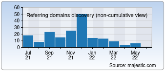 Majestic Referring Domains Discovery Chart for 003.ru