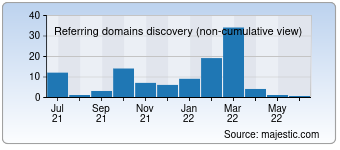 Majestic Referring Domains Discovery Chart for 003399.com