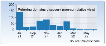 Majestic Referring Domains Discovery Chart for 003dy.com