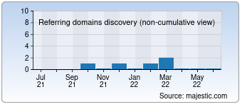 Majestic Referring Domains Discovery Chart for 003qq.com