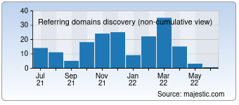 Majestic Referring Domains Discovery Chart for 0044.co.uk