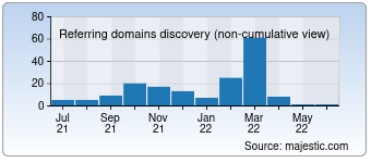 Majestic Referring Domains Discovery Chart for 004gmbh.de