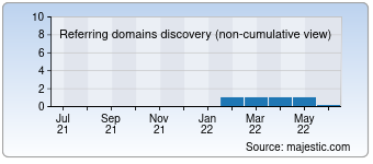 Majestic Referring Domains Discovery Chart for 004group.com
