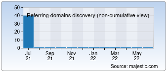Majestic Referring Domains Discovery Chart for 004online.com