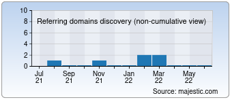 Majestic Referring Domains Discovery Chart for 004v.com