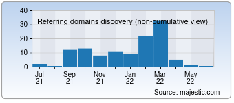 Majestic Referring Domains Discovery Chart for 00500.net