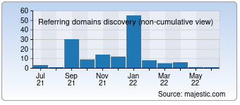 Majestic Referring Domains Discovery Chart for 00544.com