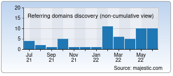 Majestic Referring Domains Discovery Chart for 0056.com