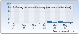 Majestic Referring Domains Discovery Chart for 00621.com