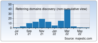 Majestic Referring Domains Discovery Chart for 0063.com