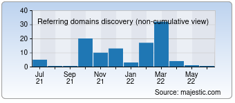 Majestic Referring Domains Discovery Chart for 007-mobile.org