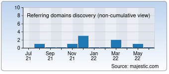 Majestic Referring Domains Discovery Chart for 007-webdesign.com